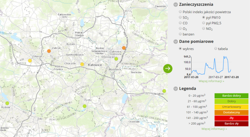 Jakość powietrza w Katowicach (GIOŚ)