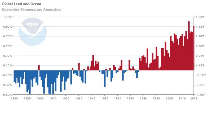 Odchylenie od średniej temperatury lądów i oceanów w listopadzie (NOAA)